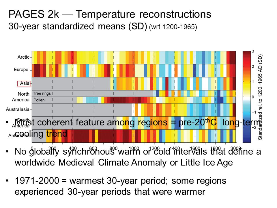 PAGES 2k — Temperature reconstructions 30-year standardized means (SD) (wrt 1200-1965) Most coherent feature among regions = pre-20 th C long-term cooling trend No globally synchronous warm or cold intervals that define a worldwide Medieval Climate Anomaly or Little Ice Age 1971-2000 = warmest 30-year period; some regions experienced 30-year periods that were warmer