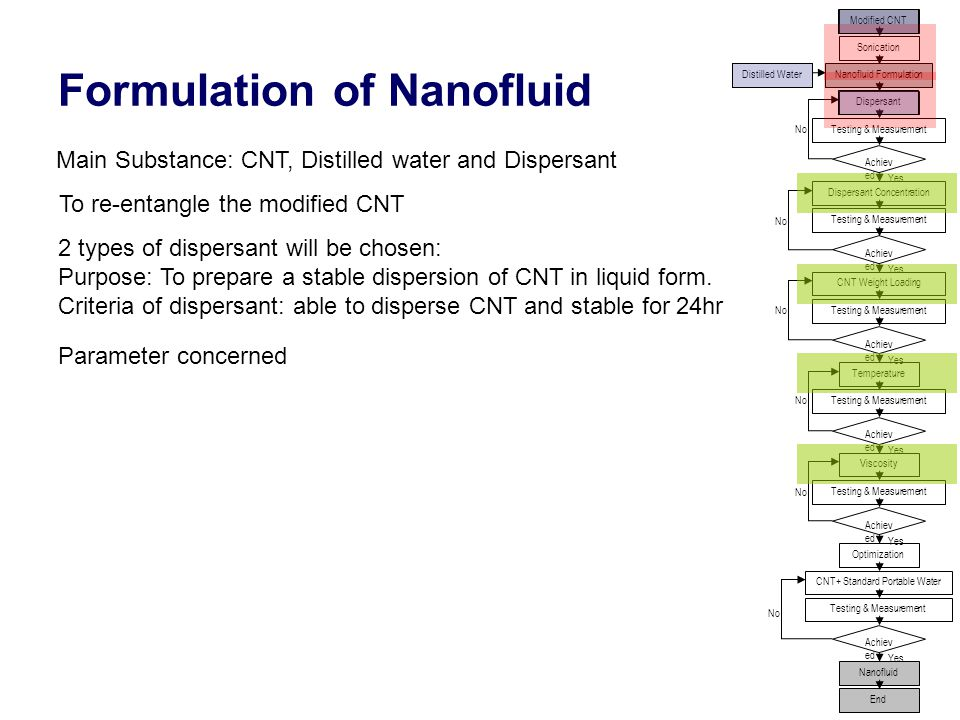 15 Formulation of Nanofluid Modified CNT Sonication Nanofluid FormulationDistilled Water Dispersant Dispersant Concentration Achiev ed CNT Weight Loading Temperature Viscosity Testing & Measurement Optimization Achiev ed CNT+ Standard Portable Water Nanofluid Testing & Measurement Yes No End To re-entangle the modified CNT 2 types of dispersant will be chosen: Purpose: To prepare a stable dispersion of CNT in liquid form.