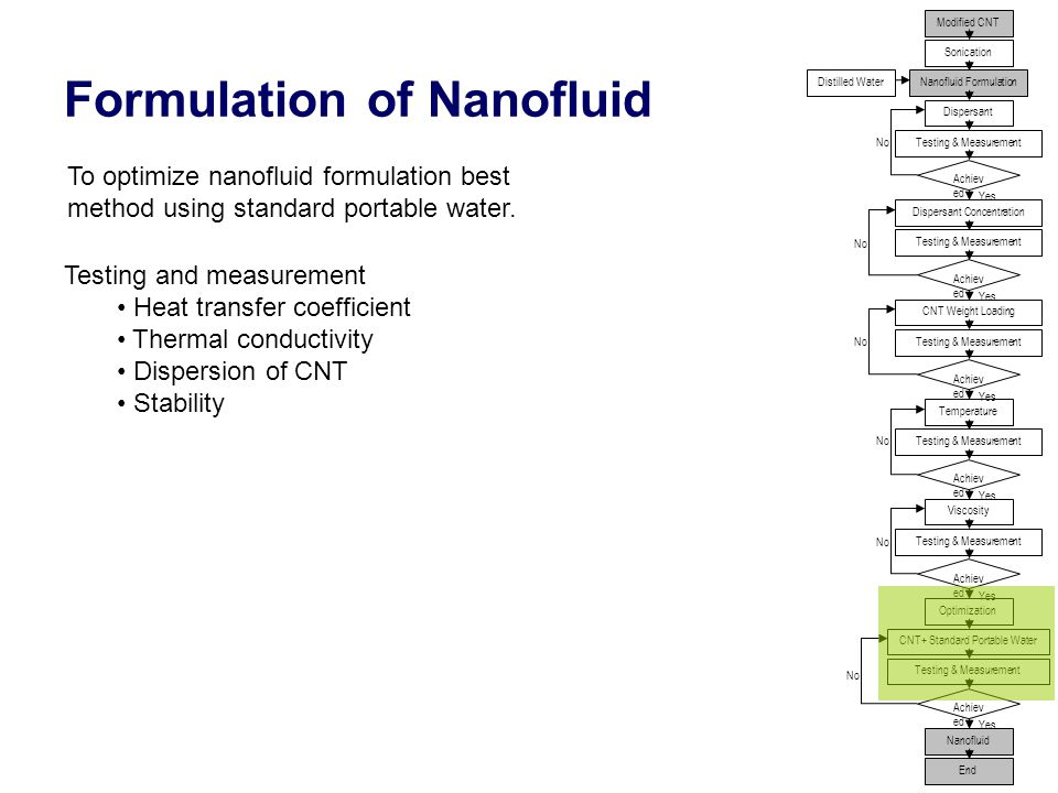 18 Formulation of Nanofluid Modified CNT Sonication Nanofluid FormulationDistilled Water Dispersant Dispersant Concentration Achiev ed CNT Weight Loading Temperature Viscosity Testing & Measurement Optimization Achiev ed CNT+ Standard Portable Water Nanofluid Testing & Measurement Yes No End To optimize nanofluid formulation best method using standard portable water.