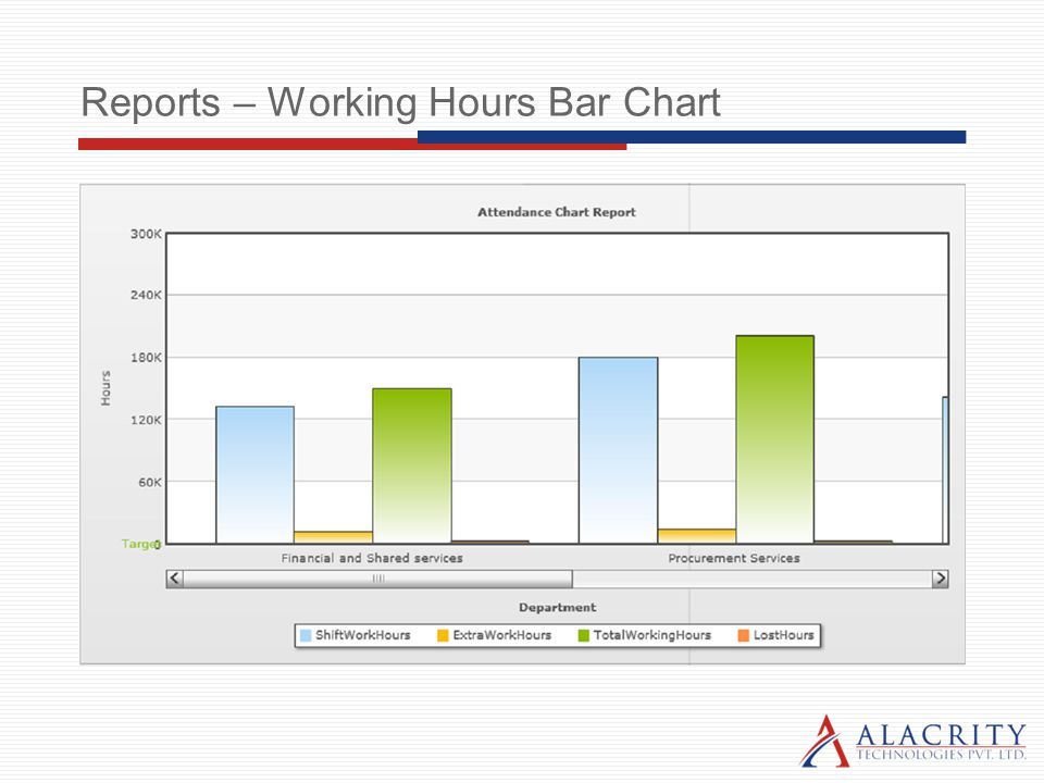 Reports – Working Hours Bar Chart