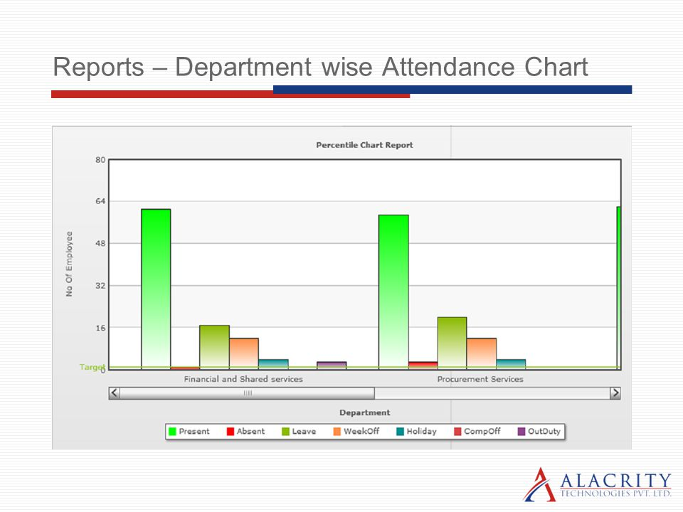 Reports – Department wise Attendance Chart