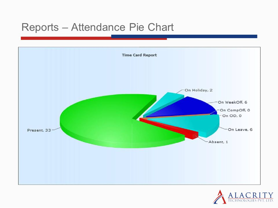 Reports – Attendance Pie Chart