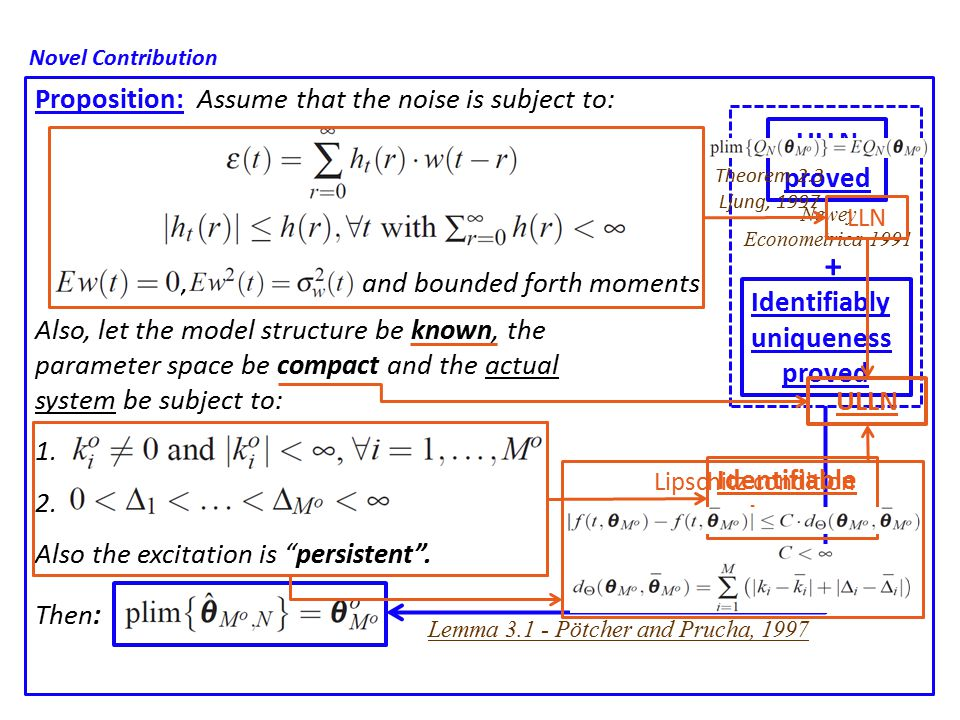 Proposition: Assume that the noise is subject to: Also, let the model structure be known, the parameter space be compact and the actual system be subject to: 1.