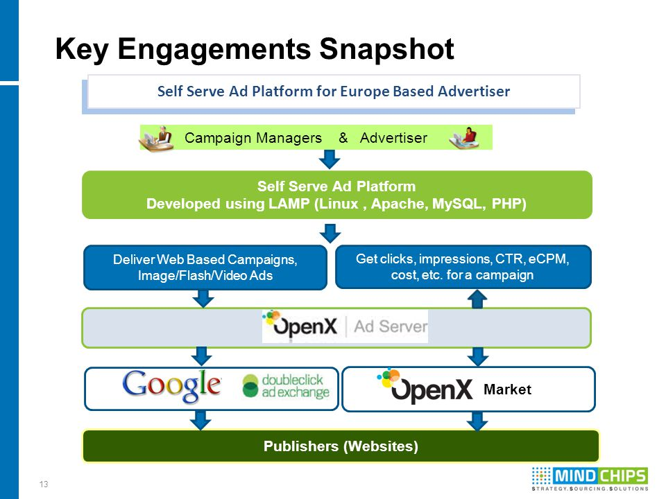 13 Key Engagements Snapshot Self Serve Ad Platform for Europe Based Advertiser Self Serve Ad Platform Developed using LAMP (Linux, Apache, MySQL, PHP)