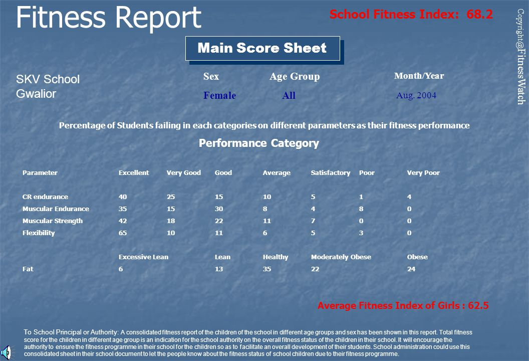 Month/Year Aug. 2004 Main Score Sheet Fitness Report SKV School Gwalior Age Group All Sex Female Percentage of Students failing in each categories on