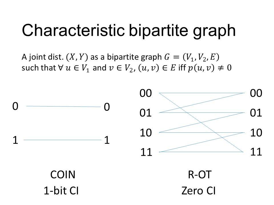 Characteristic bipartite graph 0 0 11 COIN 00 01 10 11 R-OT Zero CI1-bit CI