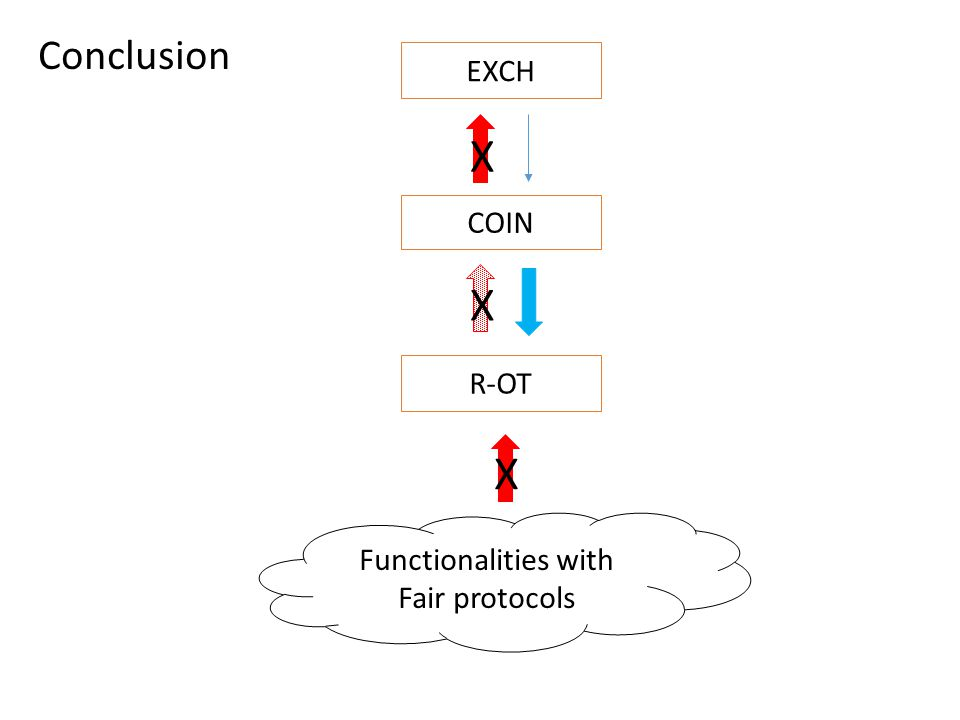 Functionalities with Fair protocols COIN EXCH R-OT X X X Conclusion