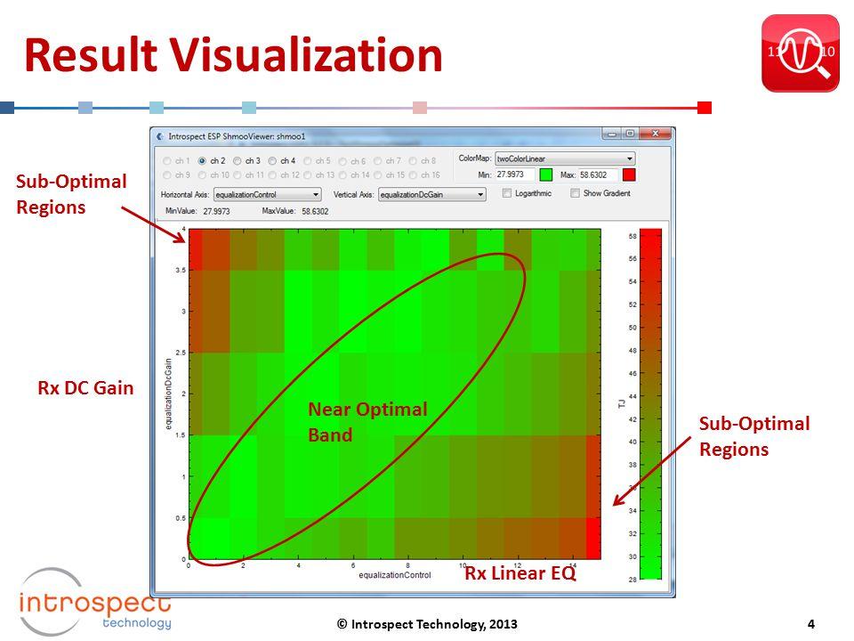 Result Visualization Near Optimal Band Rx Linear EQ Rx DC Gain Sub-Optimal Regions © Introspect Technology, 20134