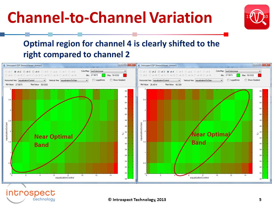 Channel-to-Channel Variation Near Optimal Band Near Optimal Band Optimal region for channel 4 is clearly shifted to the right compared to channel 2 ©