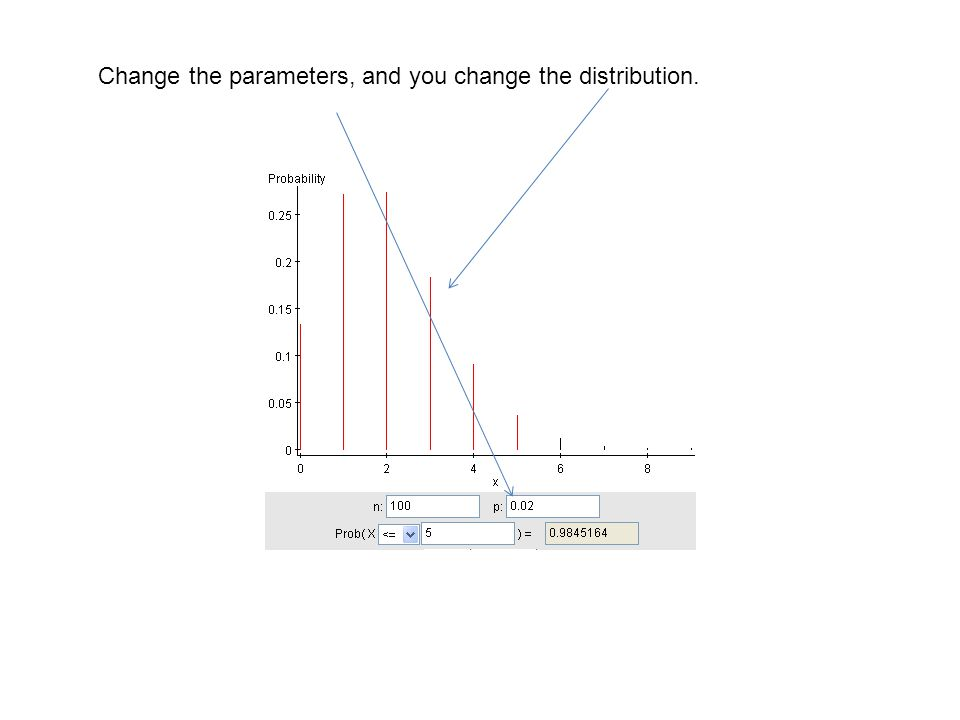 Change the parameters,and you change the distribution.