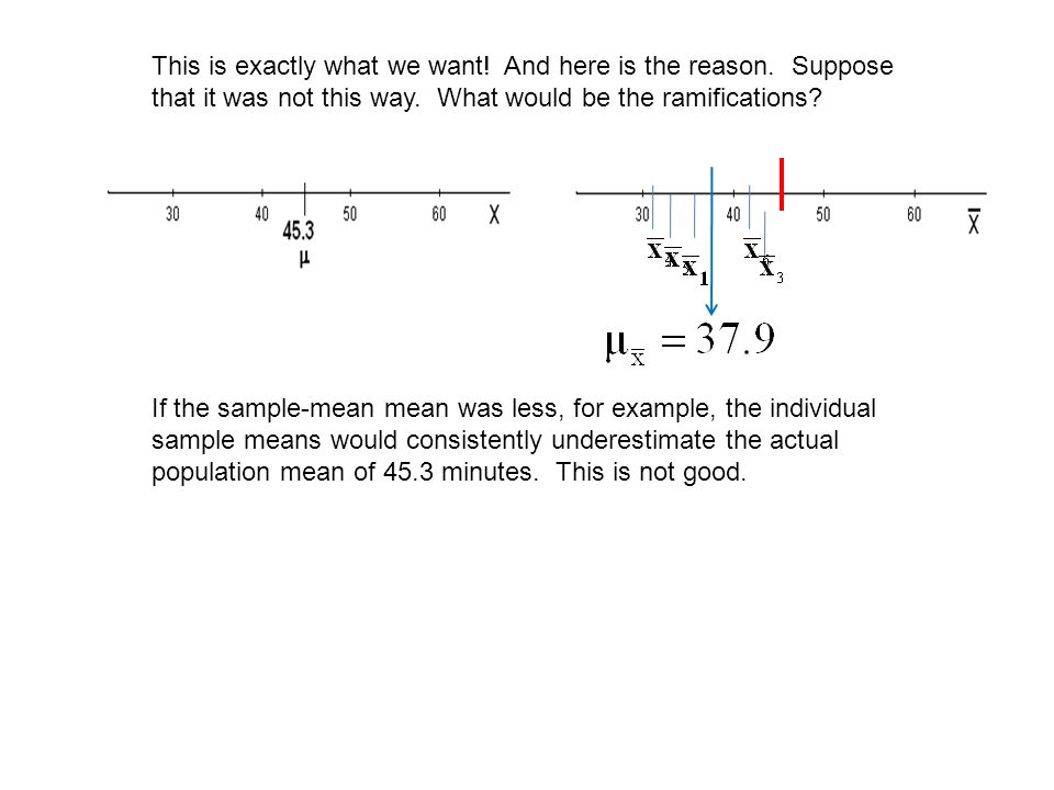 If the sample-mean mean was less, for example, the individual sample means would consistently underestimate the actual population mean of 45.3 minutes.