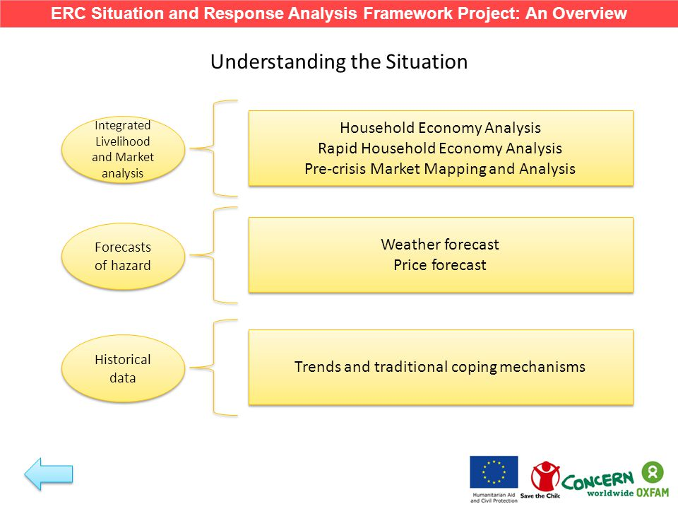 Understanding the Situation Integrated Livelihood and Market analysis Forecasts of hazard Historical data Household Economy Analysis Rapid Household Economy Analysis Pre-crisis Market Mapping and Analysis Household Economy Analysis Rapid Household Economy Analysis Pre-crisis Market Mapping and Analysis Weather forecast Price forecast Weather forecast Price forecast Trends and traditional coping mechanisms ERC Situation and Response Analysis Framework Project: An Overview