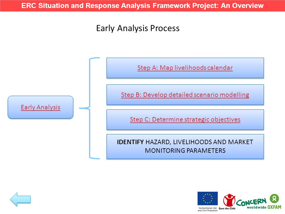 Early Analysis Step B: Develop detailed scenario modelling Step A: Map livelihoods calendar Step C: Determine strategic objectives Early Analysis Process IDENTIFY HAZARD, LIVELIHOODS AND MARKET MONITORING PARAMETERS ERC Situation and Response Analysis Framework Project: An Overview