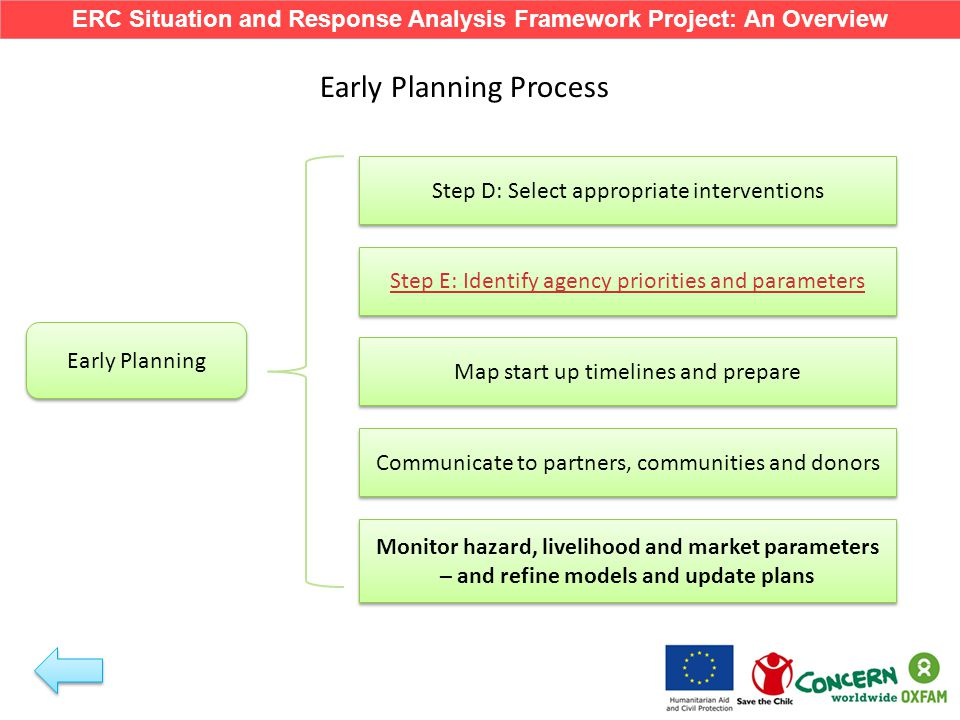 Early Action Process React to changes in hazard, livelihood and market parameter data and re-run modelling Implement range of timely and appropriate interventions Use timelines for decision making processes Early Action Feed into IPC technical working groups/clusters Monitor impact of activities ERC Situation and Response Analysis Framework Project: An Overview