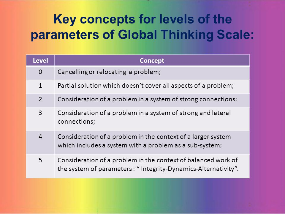 Key concepts for levels of the parameters of Global Thinking Scale: LevelConcept 0Cancelling or relocating a problem; 1Partial solution which doesn't cover all aspects of a problem; 2Consideration of a problem in a system of strong connections; 3Consideration of a problem in a system of strong and lateral connections; 4Consideration of a problem in the context of a larger system which includes a system with a problem as a sub-system; 5Consideration of a problem in the context of balanced work of the system of parameters : Integrity-Dynamics-Alternativity .