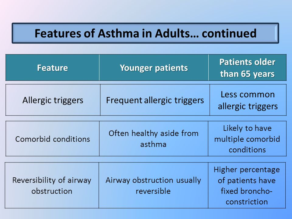 Patients older than 65 years Younger patients Feature Features of Asthma in Adults… continued Likely to have multiple comorbid conditions Often healthy aside from asthma Comorbid conditions Higher percentage of patients have fixed broncho- constriction Airway obstruction usually reversible Reversibility of airway obstruction Less common allergic triggers Frequent allergic triggersAllergic triggers