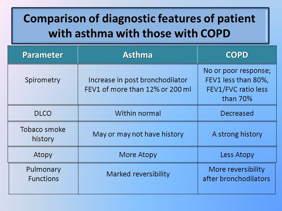 COPDAsthmaParameter No or poor response; FEV1 less than 80%, FEV1/FVC ratio less than 70% Increase in post bronchodilator FEV1 of more than 12% or 200 ml Spirometry DecreasedWithin normalDLCO A strong historyMay or may not have history Tobaco smoke history Comparison of diagnostic features of patient with asthma with those with COPD Less AtopyMore AtopyAtopy More reversibility after bronchodilators Marked reversibility Pulmonary Functions