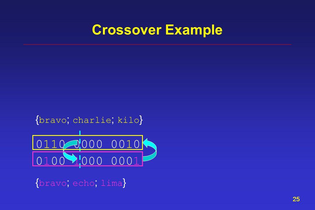 25 Crossover Example 0110 0000 0010 0100 1000 0001 { bravo ; charlie ; kilo } { bravo ; echo ; lima }