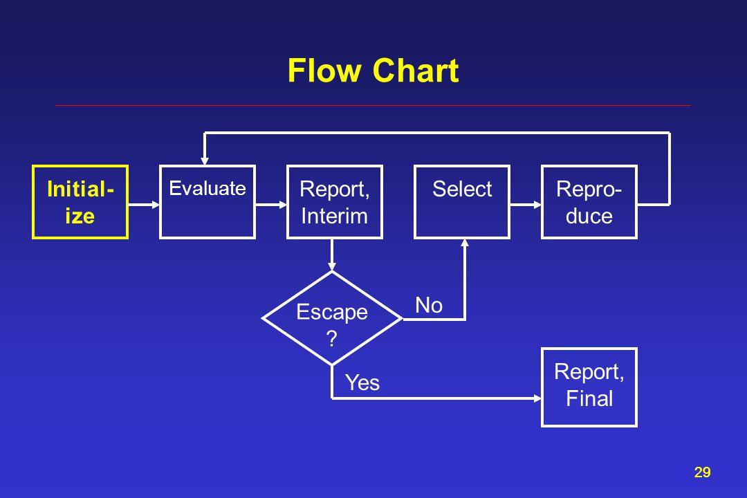 29 Flow Chart Report, Interim Evaluate Select Initial- ize Repro- duce Escape .