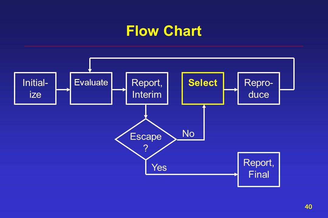 40 Flow Chart Report, Interim Evaluate Select Initial- ize Repro- duce Escape .