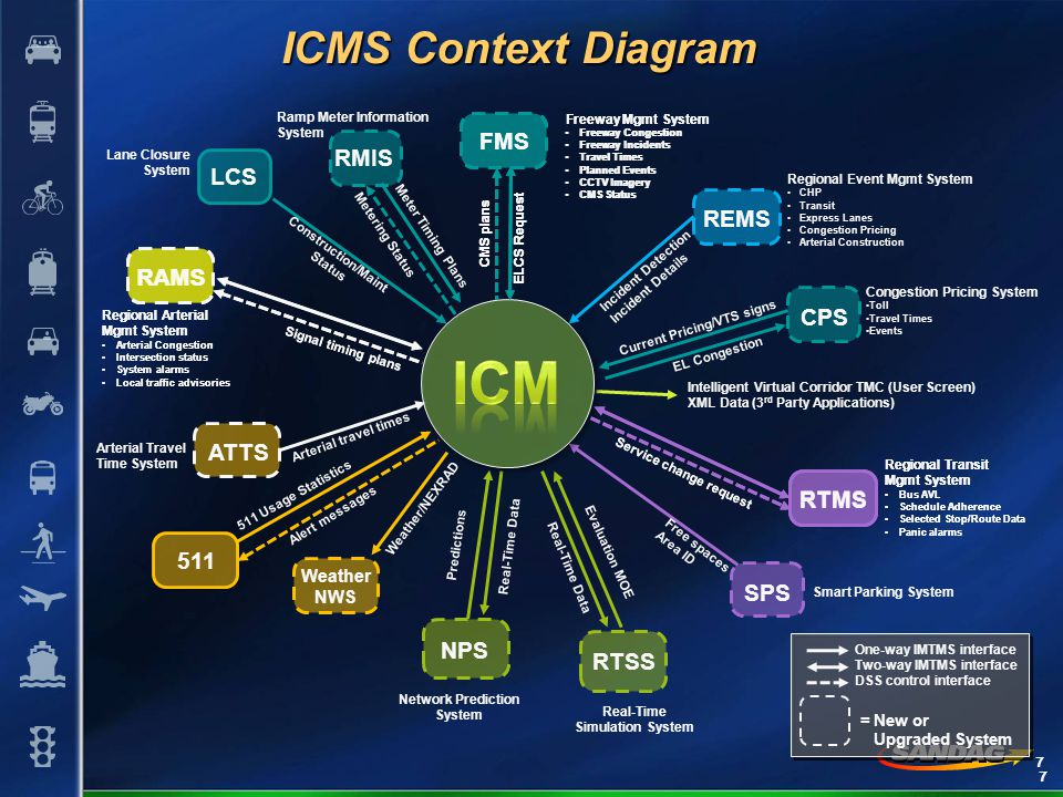 7 ICMS Context Diagram RAMS Signal timing plans Arterial Congestion Intersection status System alarms Local traffic advisories Regional Arterial Mgmt