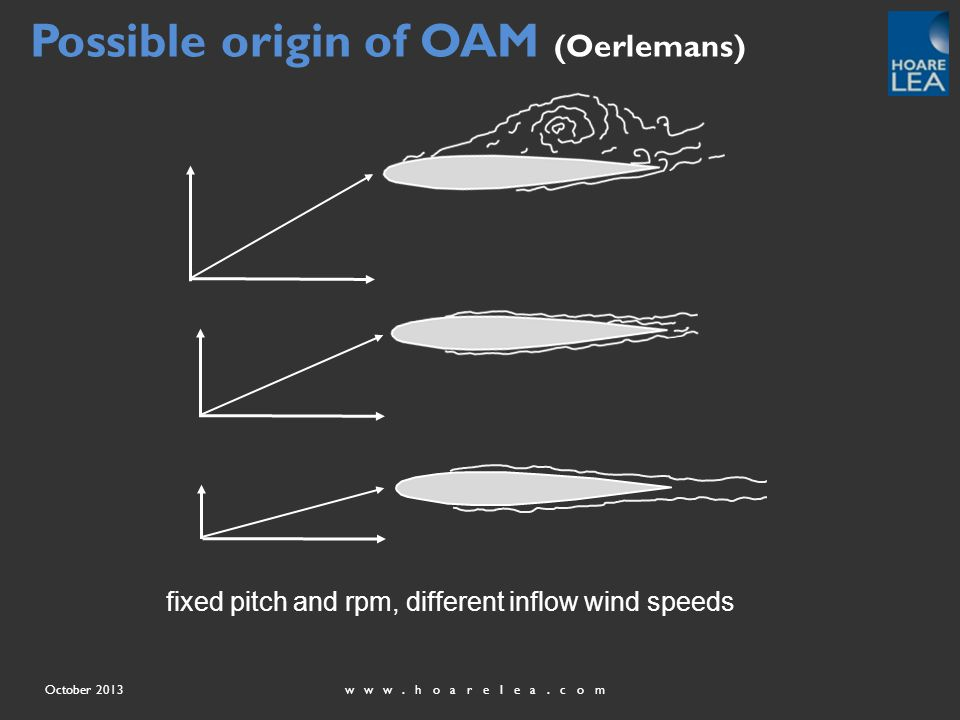 www.hoarelea.comOctober 2013 Possible origin of OAM (Oerlemans) fixed pitch and rpm, different inflow wind speeds