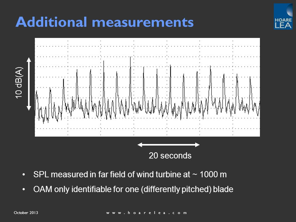 www.hoarelea.comOctober 2013 SPL measured in far field of wind turbine at ~ 1000 m OAM only identifiable for one (differently pitched) blade 10 dB(A) 20 seconds Additional measurements