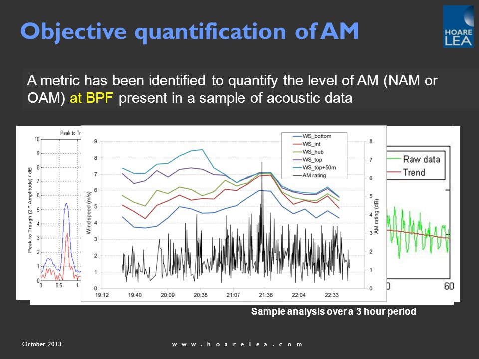 www.hoarelea.comOctober 2013 Objective quantification of AM A metric has been identified to quantify the level of AM (NAM or OAM) at BPF present in a sample of acoustic data Sample analysis over a 3 hour period