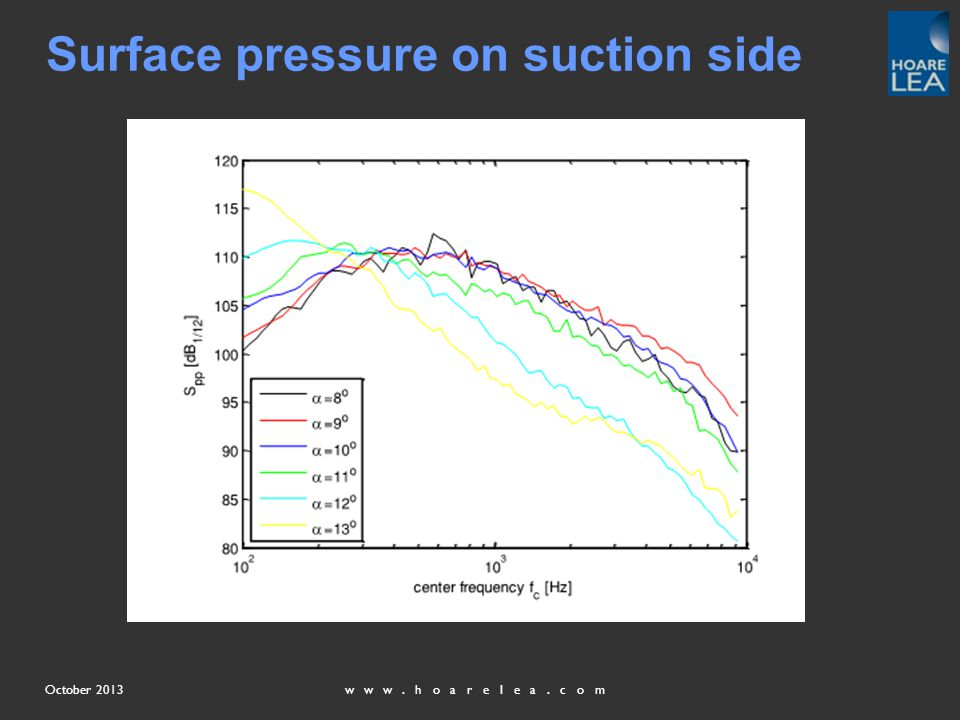 www.hoarelea.comOctober 2013 Surface pressure on suction side