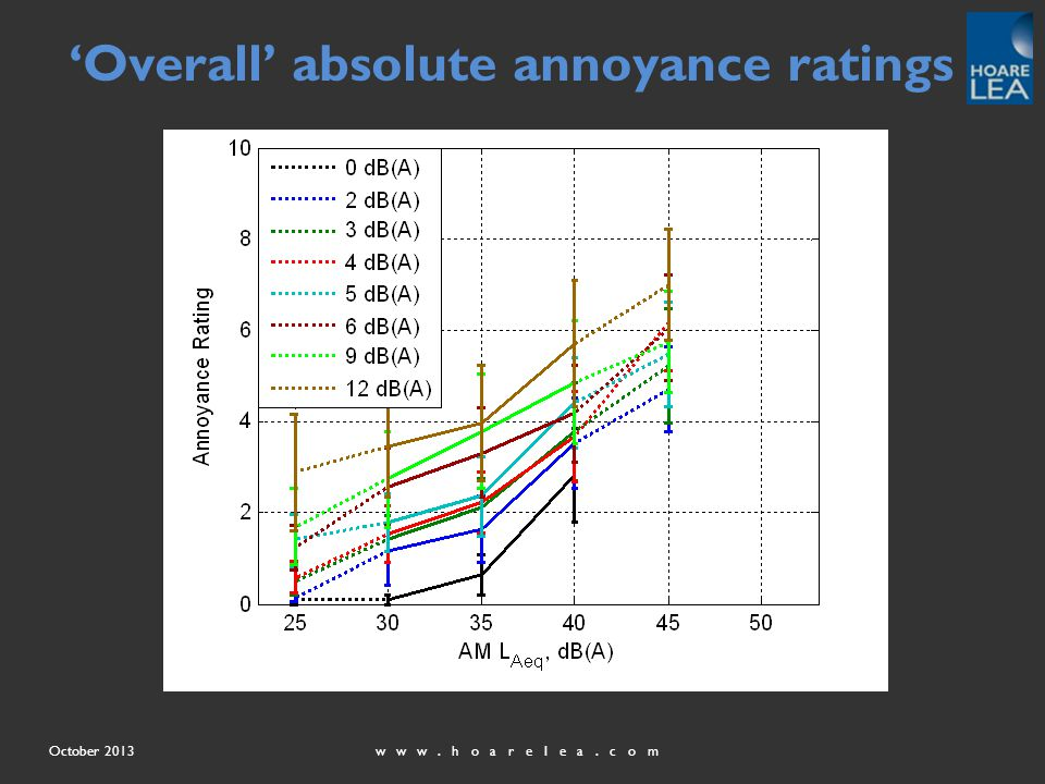www.hoarelea.comOctober 2013 'Overall' absolute annoyance ratings