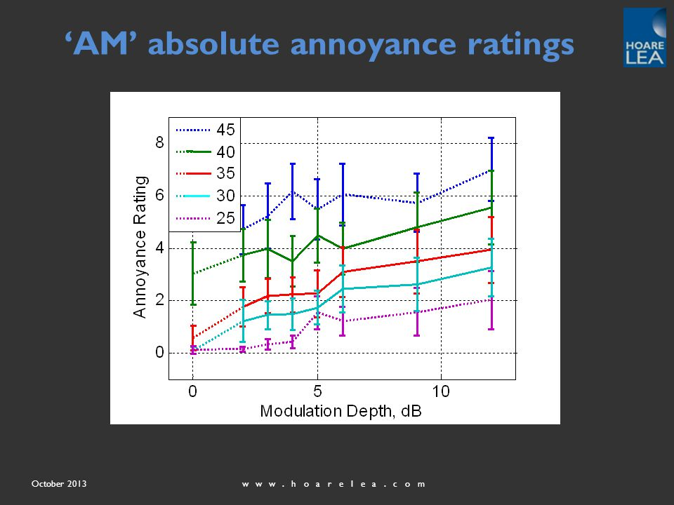 www.hoarelea.comOctober 2013 'AM' absolute annoyance ratings
