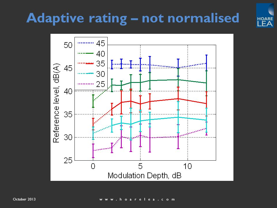 www.hoarelea.comOctober 2013 Adaptive rating – not normalised