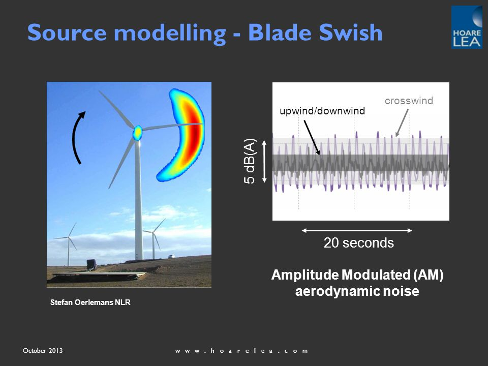 www.hoarelea.comOctober 2013 Source modelling - Blade Swish Stefan Oerlemans NLR 5 dB(A) crosswind upwind/downwind Amplitude Modulated (AM) aerodynamic noise 20 seconds