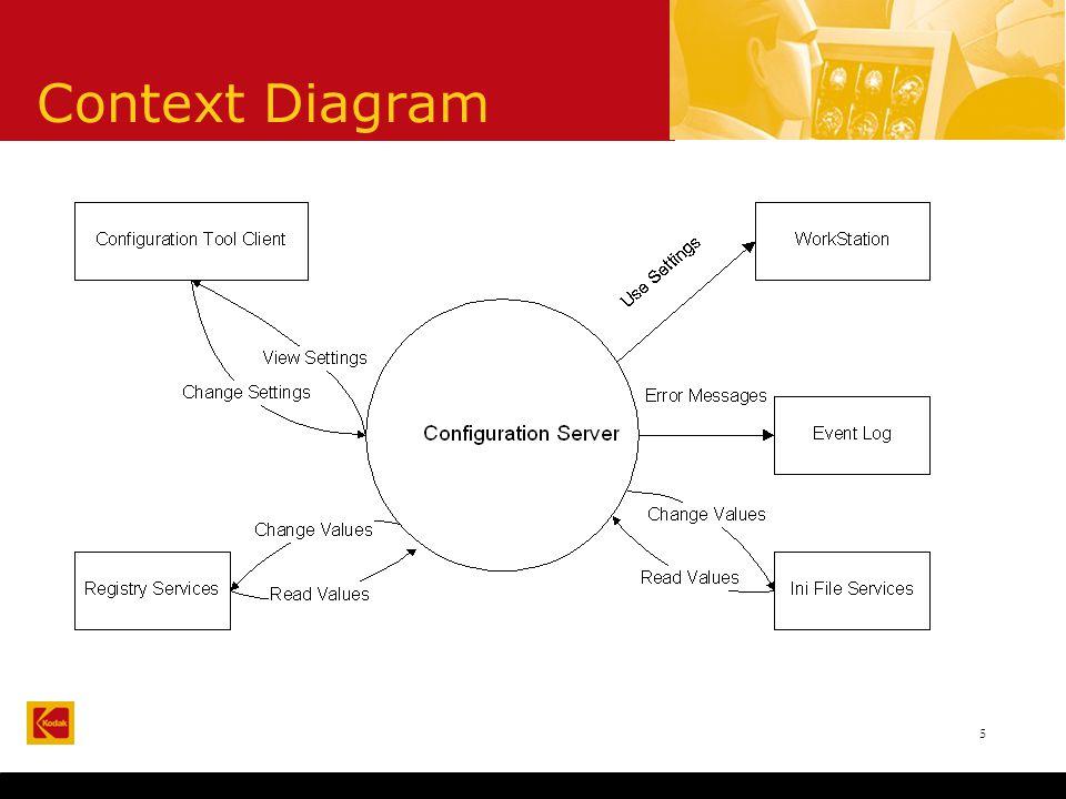 5 Context Diagram