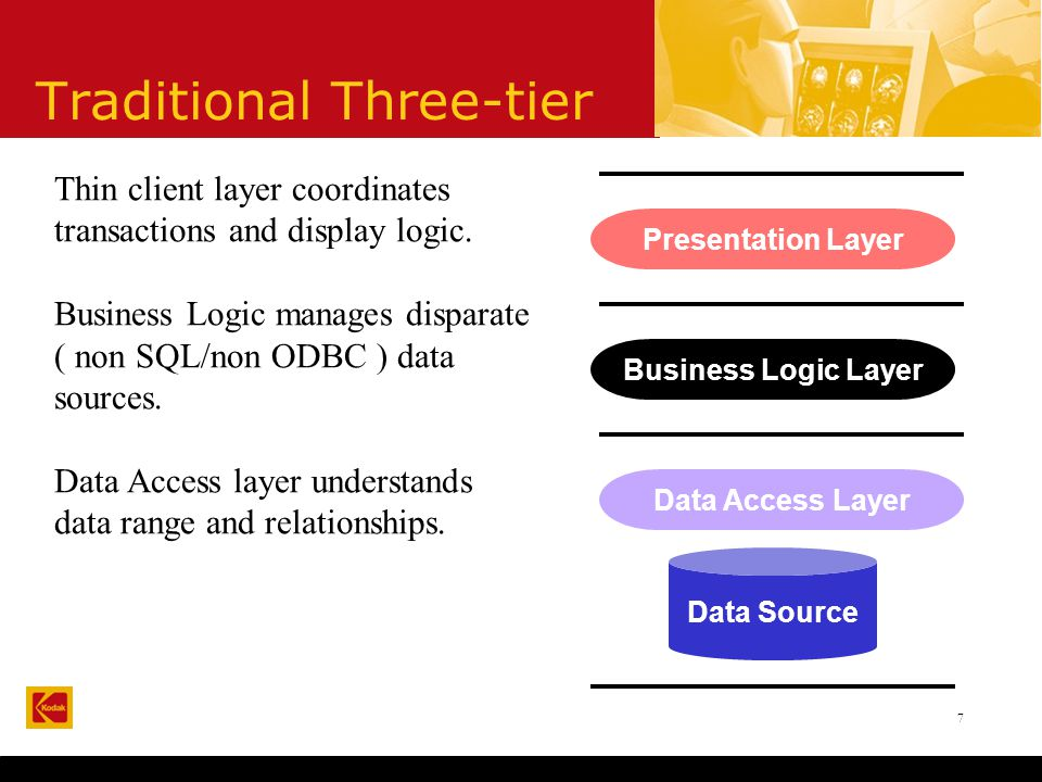 7 Traditional Three-tier Presentation Layer Business Logic Layer Data Access Layer Data Source Thin client layer coordinates transactions and display logic.