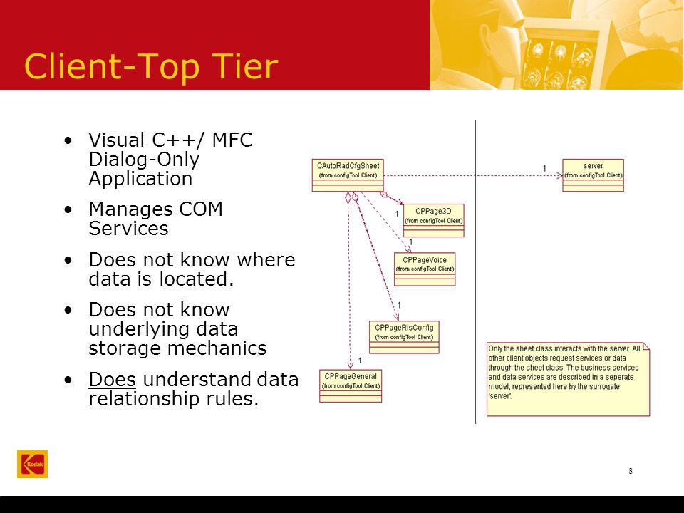 8 Client-Top Tier Visual C++/ MFC Dialog-Only Application Manages COM Services Does not know where data is located.