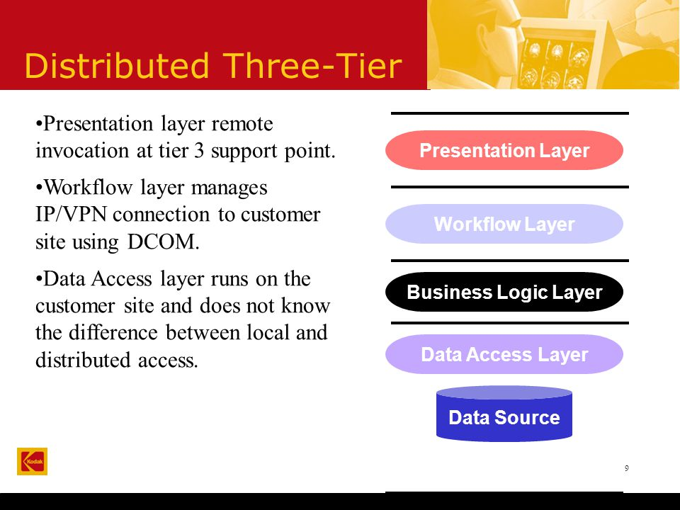 9 Distributed Three-Tier Presentation Layer Business Logic Layer Data Access Layer Data Source Workflow Layer Presentation layer remote invocation at tier 3 support point.