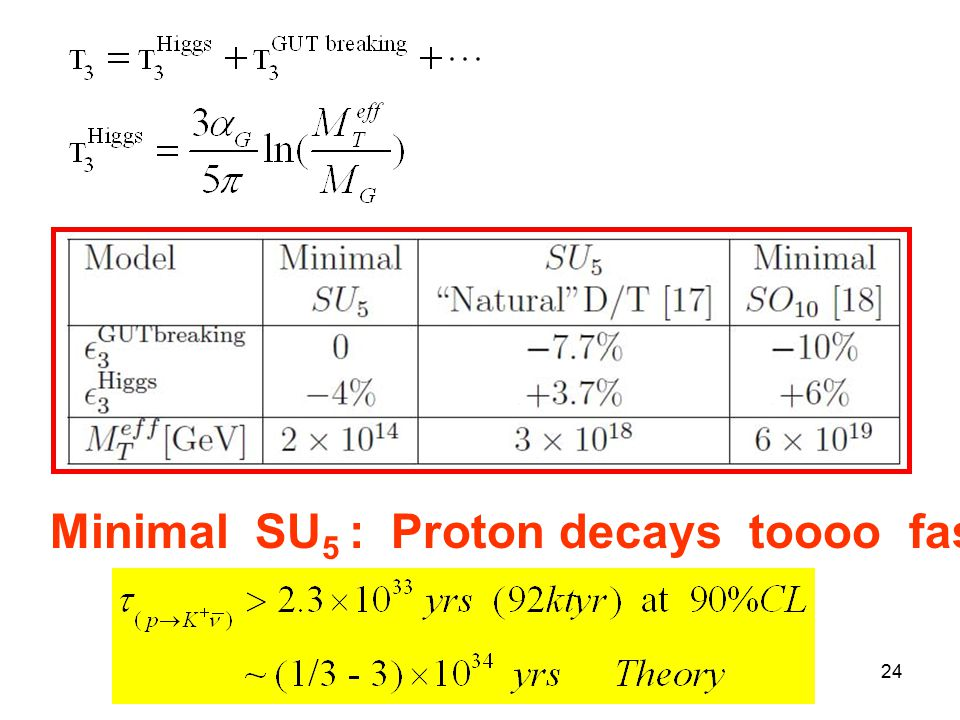 Title of talk24 Minimal SU 5 : Proton decays toooo fast !!