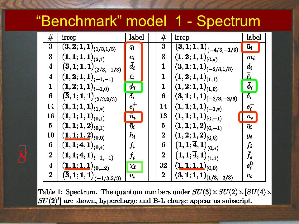 Title of talk51 Benchmark model 1 - Spectrum