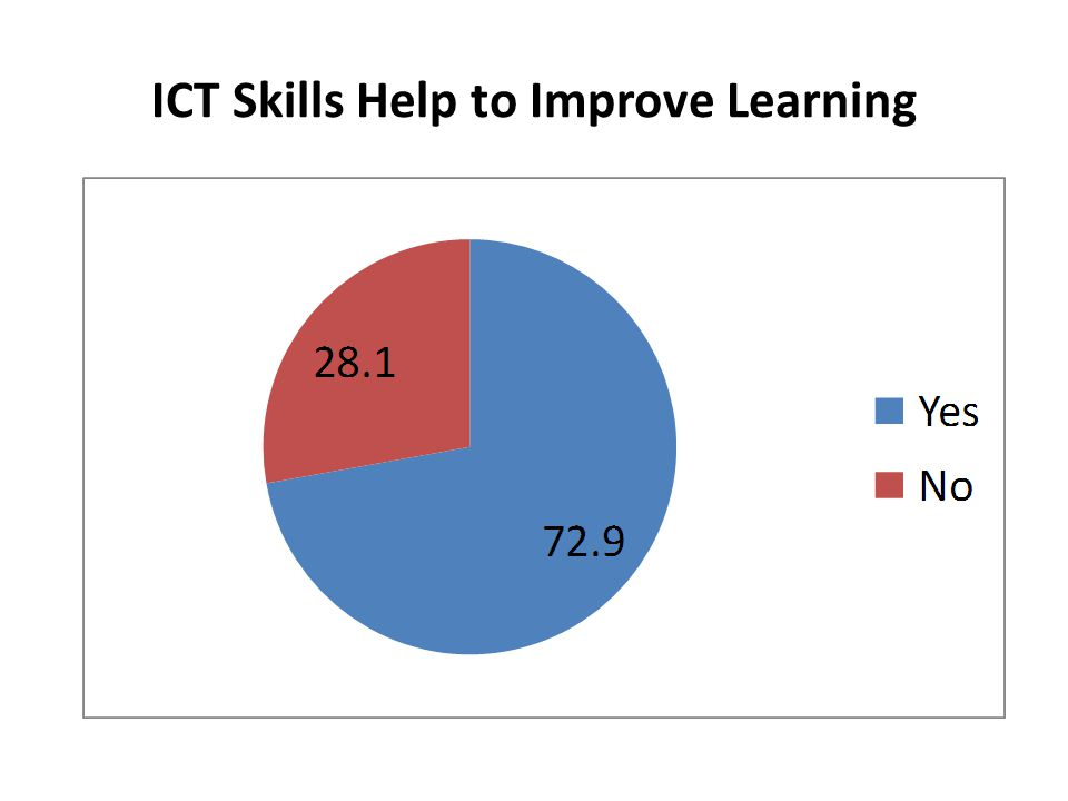 ICT Skills Help to Improve Learning