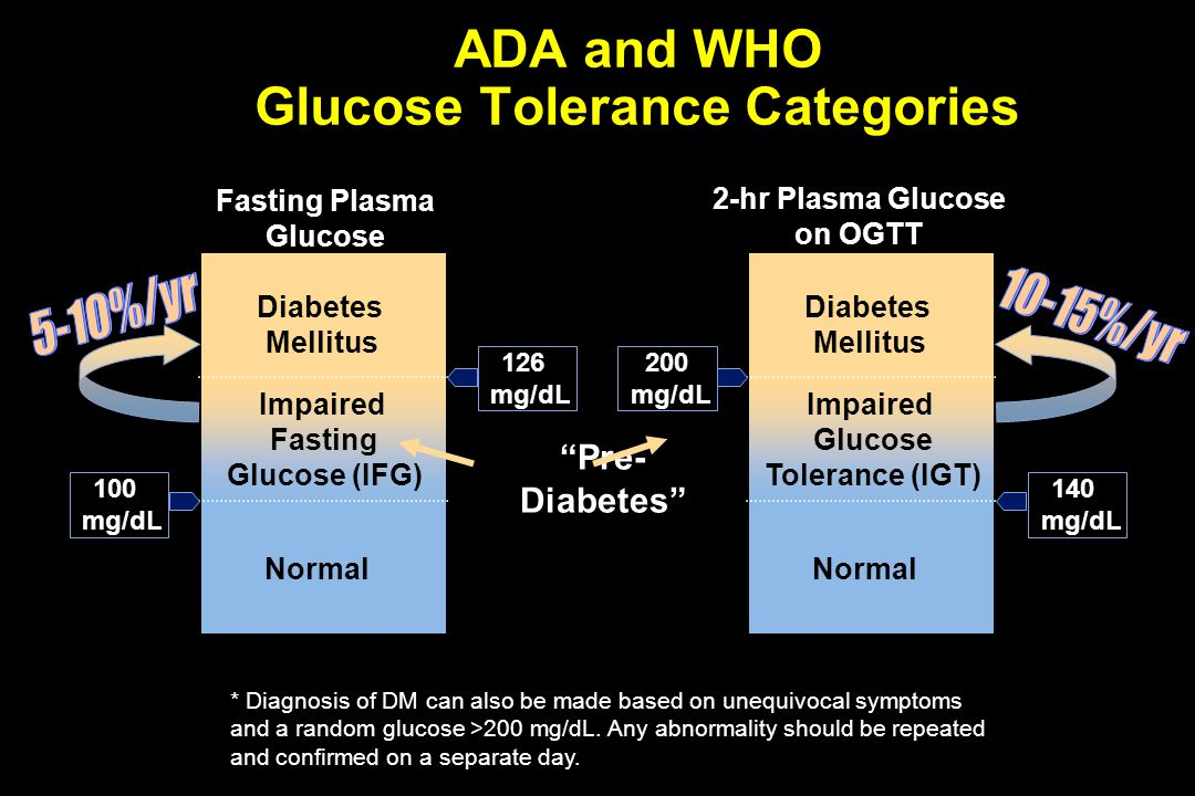 ADA and WHO Glucose Tolerance Categories Fasting Plasma Glucose Normal 2-hr Plasma Glucose on OGTT Diabetes Mellitus * Diagnosis of DM can also be mad