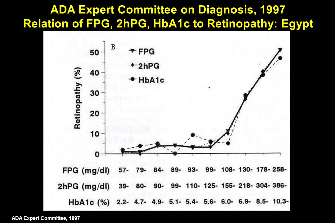 ADA Expert Committee, 1997 ADA Expert Committee on Diagnosis, 1997 Relation of FPG, 2hPG, HbA1c to Retinopathy: Egypt