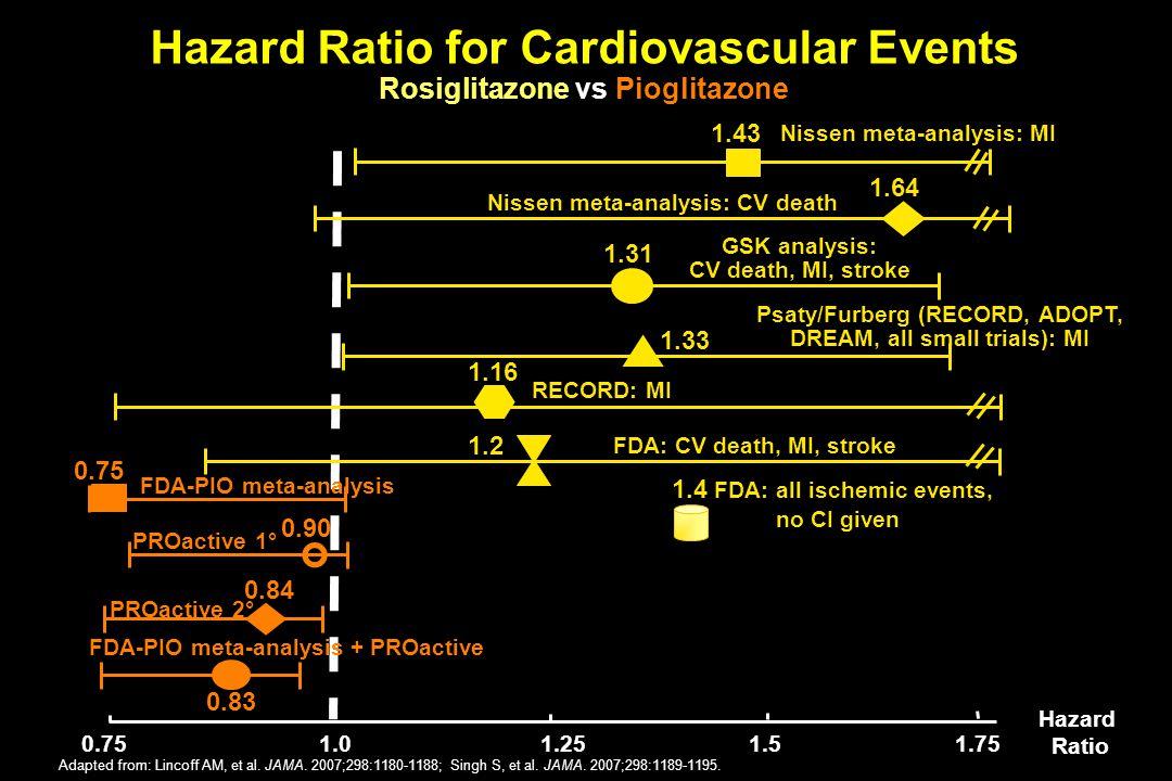 0.751.251.51.751.0 1.4 FDA: all ischemic events, no CI given Hazard Ratio 1.43 Nissen meta-analysis: MI 1.64 Nissen meta-analysis: CV death 1.31 GSK a