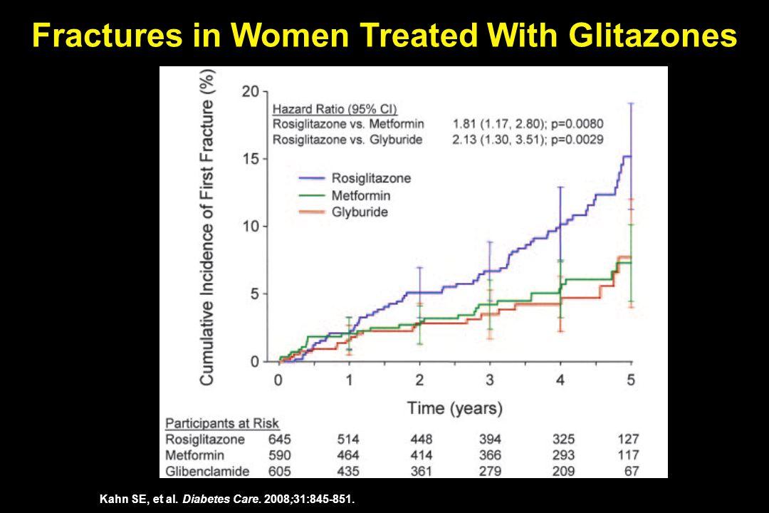 Kahn SE, et al. Diabetes Care. 2008;31:845-851. Fractures in Women Treated With Glitazones