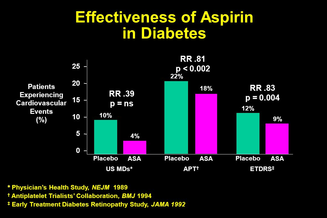 Effectiveness of Aspirin in Diabetes Patients Experiencing Cardiovascular Events (%) * * Physician's Health Study, NEJM 1989 † Antiplatelet Trialists'