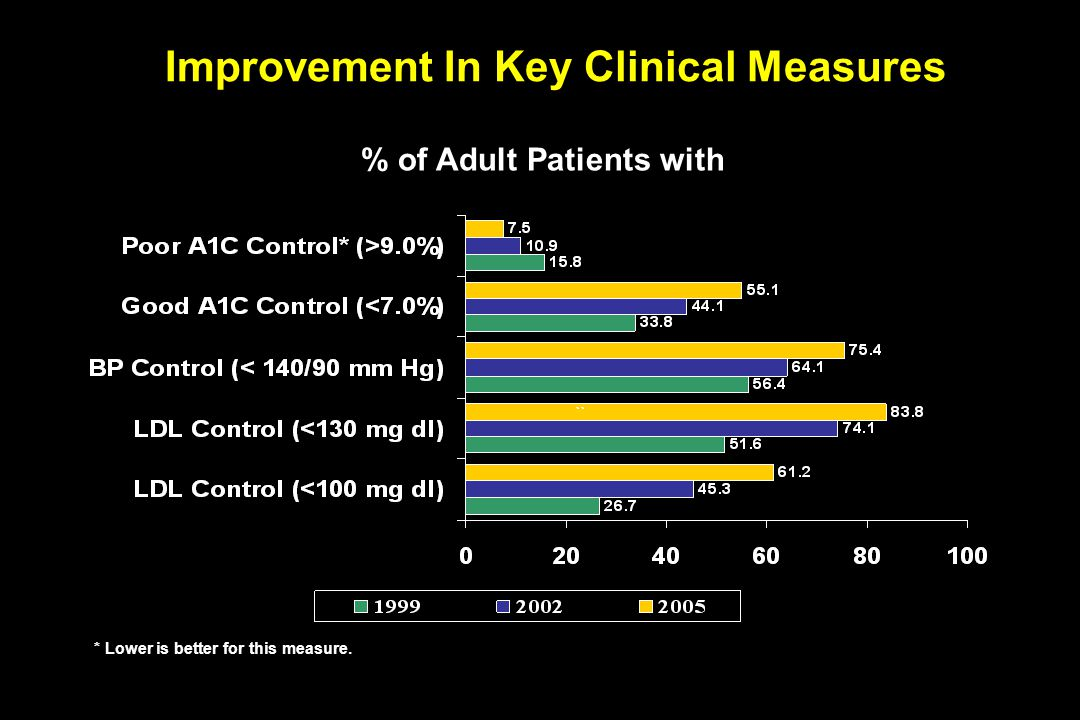 Improvement In Key Clinical Measures % of Adult Patients with * Lower is better for this measure.