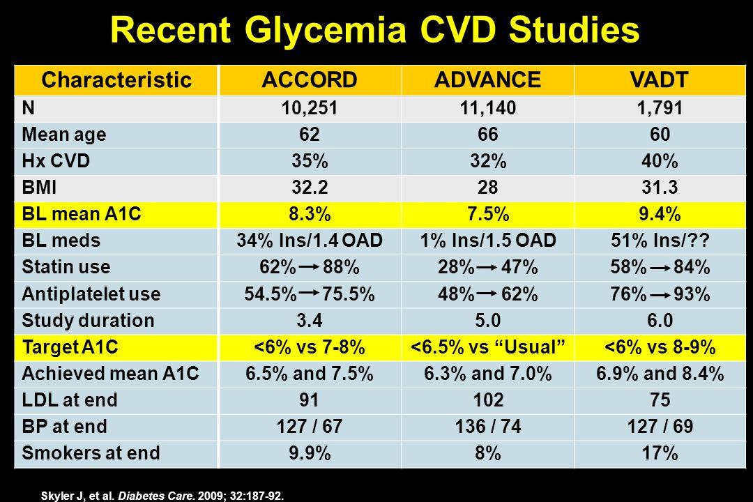 Recent Glycemia CVD Studies CharacteristicACCORDADVANCEVADT N10,25111,1401,791 Mean age626660 Hx CVD35%32%40% BMI32.22831.3 BL mean A1C8.3%7.5%9.4% BL