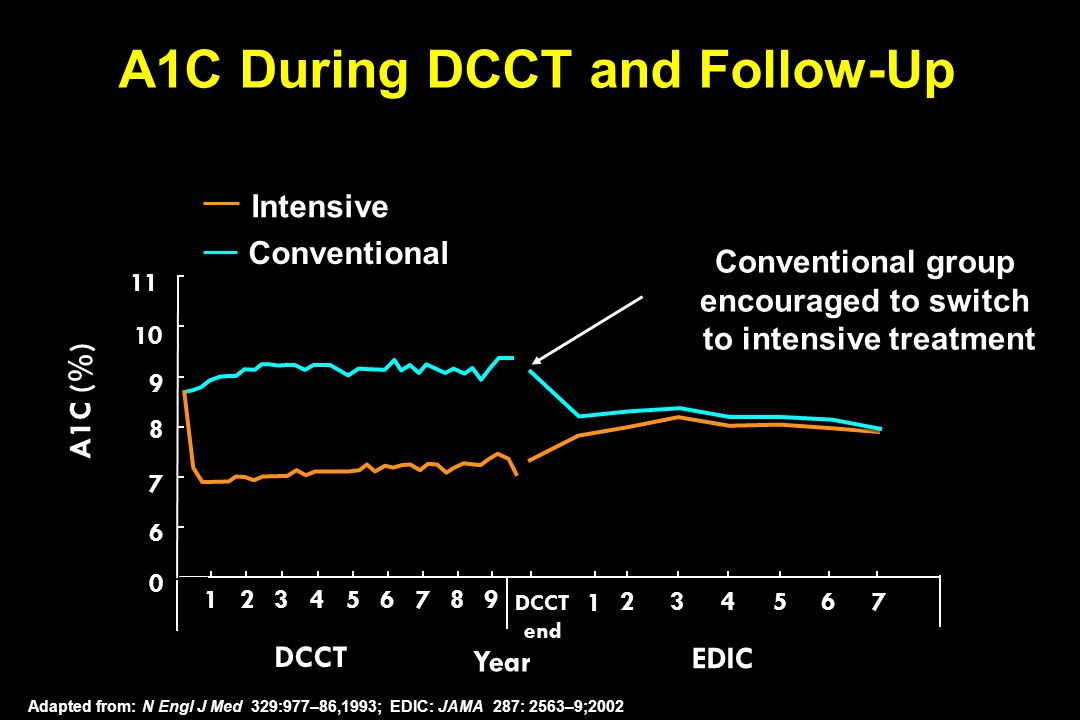 A1C (%) Year DCCT 11 10 9 8 7 6 0 912345678 1 234567 DCCT end EDIC Conventional group encouraged to switch to intensive treatment Adapted from: N Engl