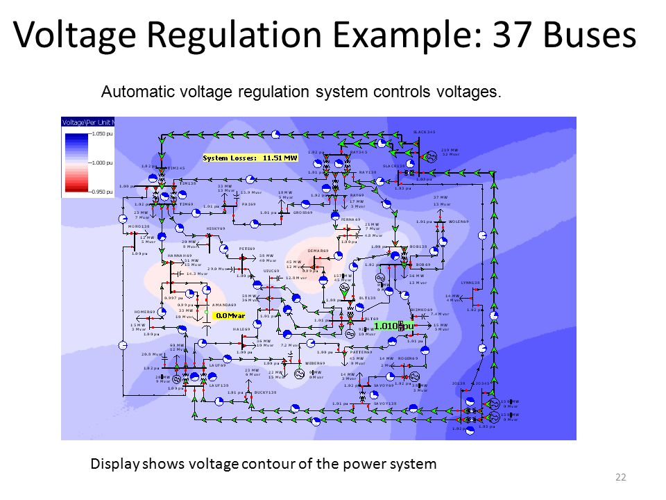 Voltage Regulation Example: 37 Buses Display shows voltage contour of the power system 22 Automatic voltage regulation system controls voltages.