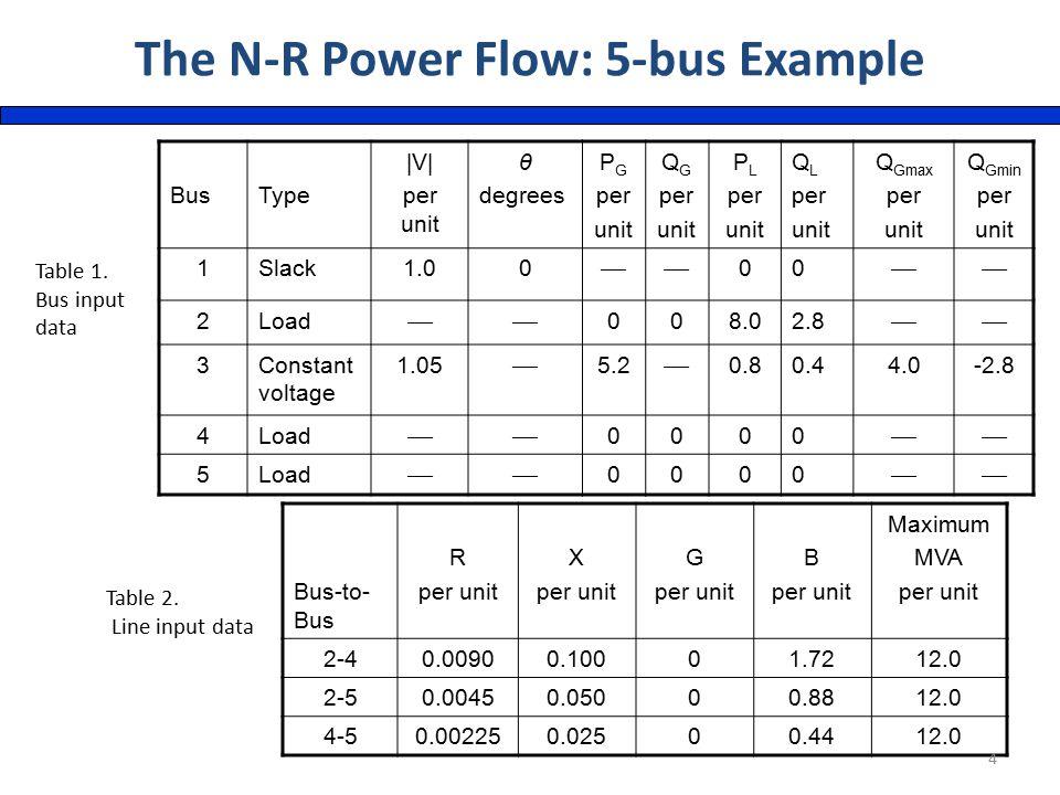 BusType |V| per unit θ degrees P G per unit Q G per unit P L per unit Q L per unit Q Gmax per unit Q Gmin per unit 1Slack1.00  00  2Load  008.02